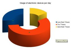 usage electronic devices